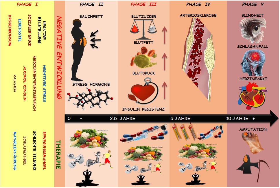 Metabolisches Syndrom Ernährung